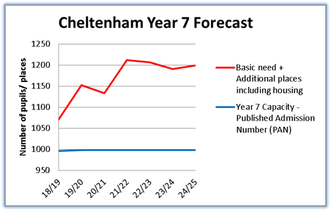 School places in Cheltenham - Gloucestershire County Council