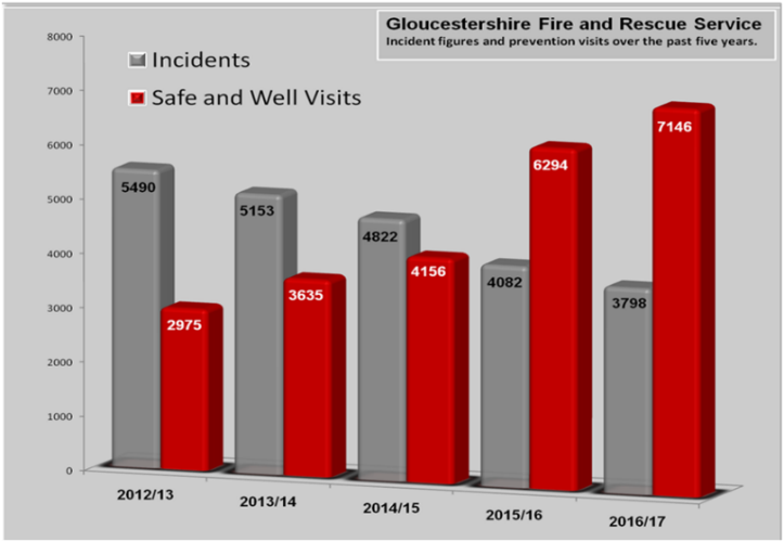 graph: incidents vs safe and well visits