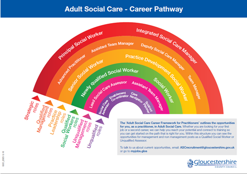 role of social care worker